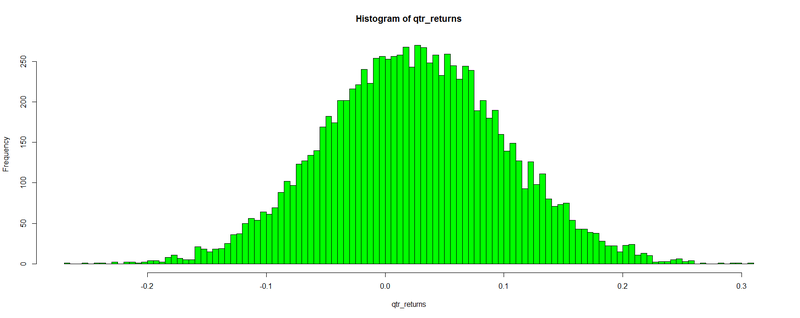 Quantitative Finance Applications in R – 5: an Introduction to Monte Carlo Simulation
