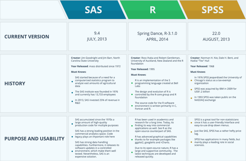 An infographic comparing R, SAS and SPSS