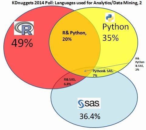 R tops KDNuggets data analysis software poll for 4th consecutive year