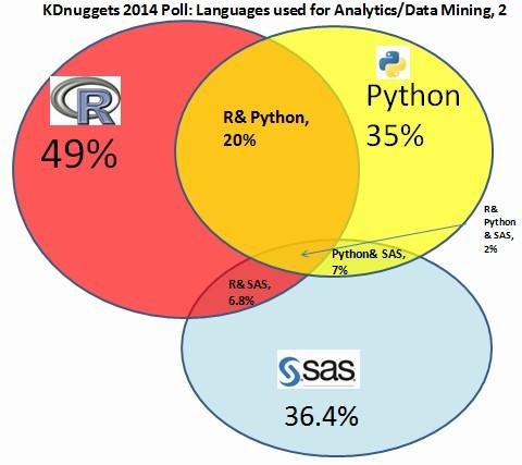 SAS-Python-R