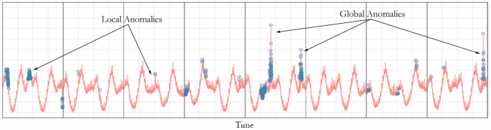 Figure_localglobal_anomalies