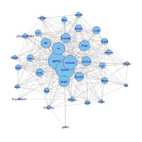 Contracting and simplifying a network graph (Revolutions)