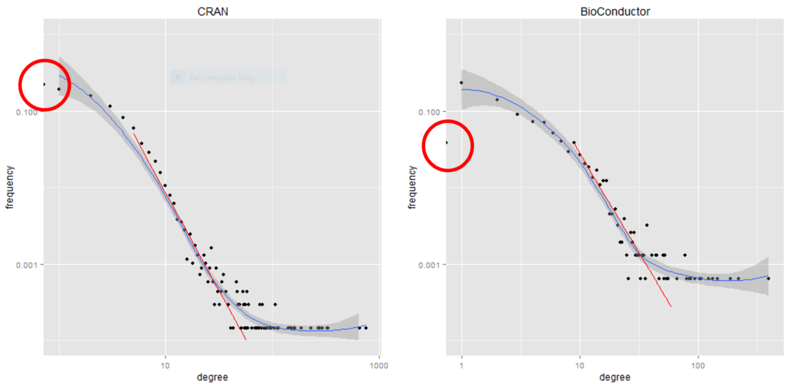 CRAN-BioC-degree-distribution