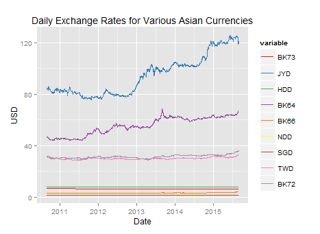Asian_exchange_rates