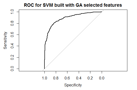SVM_ROC_GA_Features