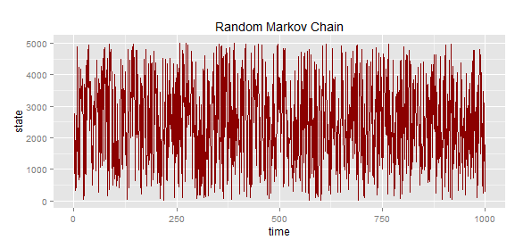 Getting Started with Markov Chains | R-bloggers
