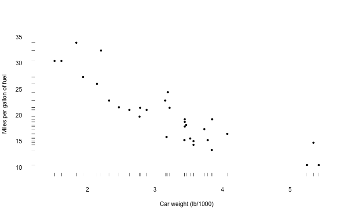 Tufte-style graphics in R