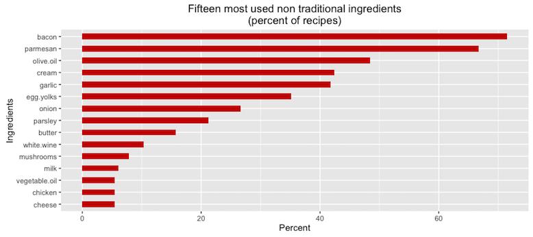 Carbonara_ingredients