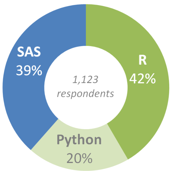 More data scientists prefer R: survey