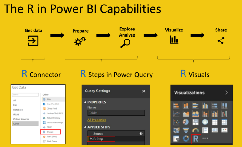 R with Power BI: Import, Transform, Visualize and Share