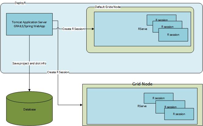 GridNodeArchitecture