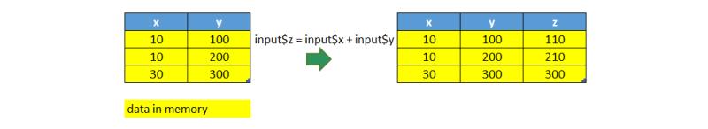 R processes data