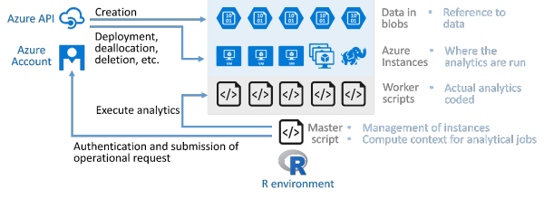 Parallelizing Data Analytics on Azure with the R Interface Tool