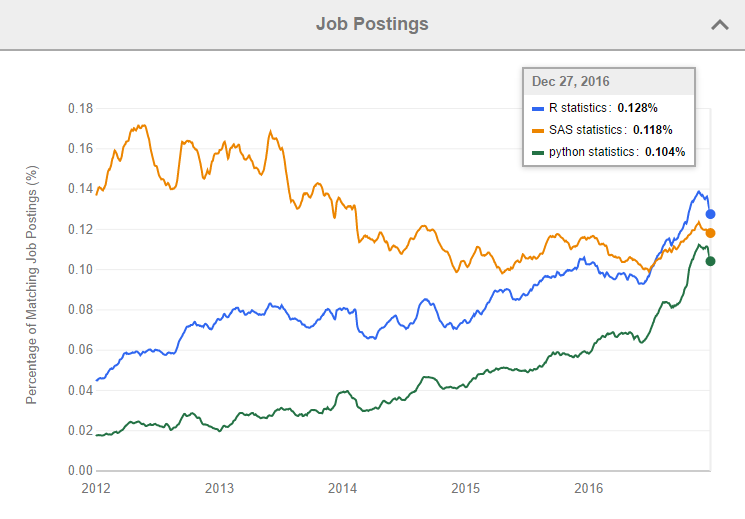 Job trends for R and Python