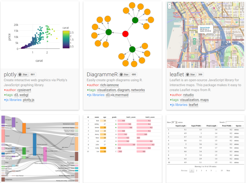 Find modern, interactive web-based charts for R at the htmlwidgets