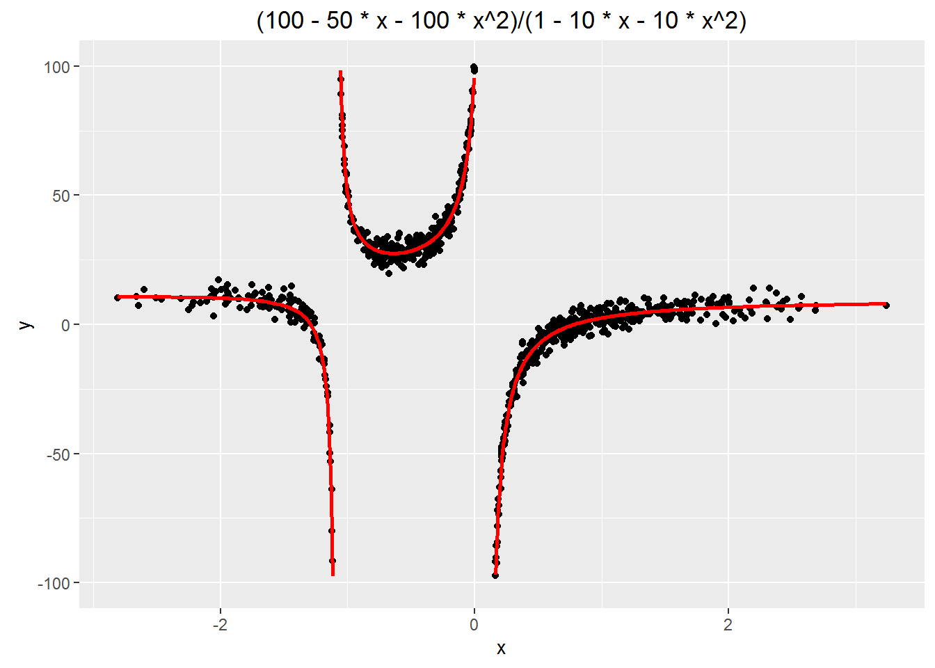 Here We Have Used Linear Regression By Ordinary Least Squares (with Lm ) To  Fit Distinctly Nonlinear Rational Functions For Simplicity, These Examples