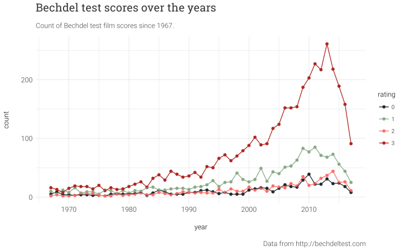 A chart of Bechdel Test scores