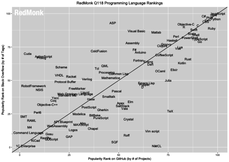 R rises to #12 in Redmonk language rankings