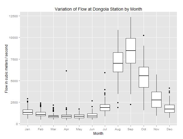 Variation_of_flow