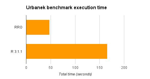 How the MKL speeds up Revolution R Open (Revolutions)