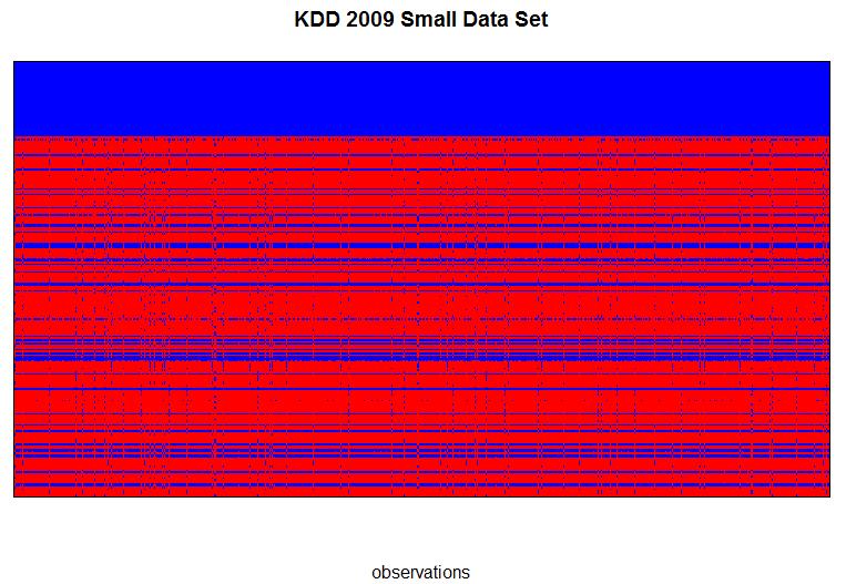 KDD2009