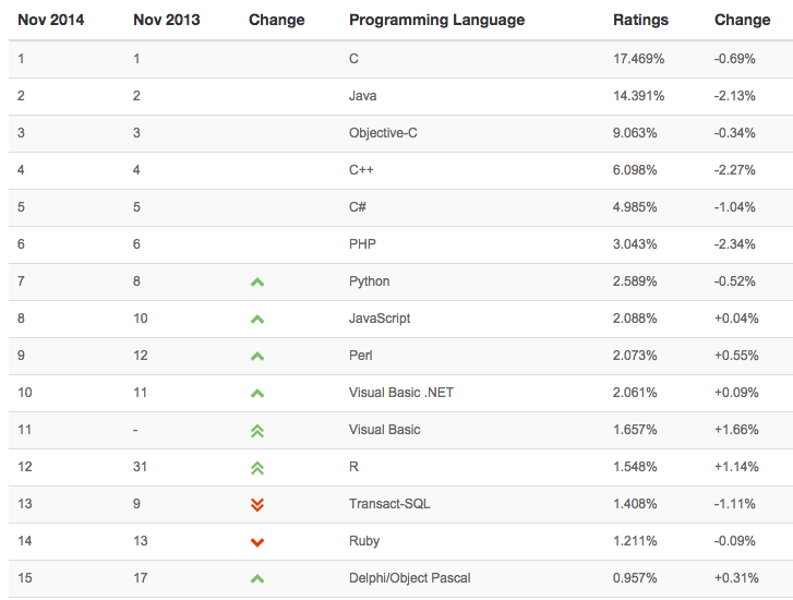 TIOBE Nov 2014 top 15