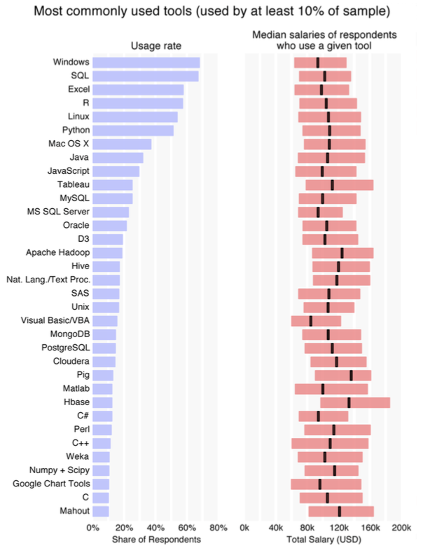 O'Reilly Data Scientist Salary and Tools Survey, November 2014