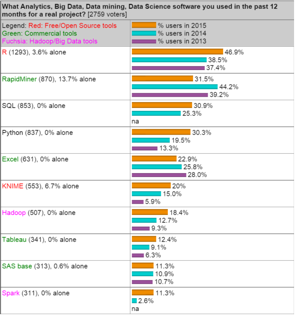 R tops 2015 KDnuggets Software Poll
