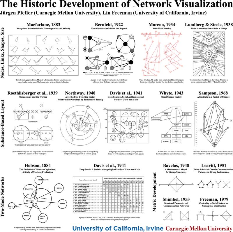 Net_viz_history