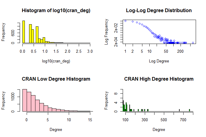 A simple statnet model of CRAN (Revolutions)