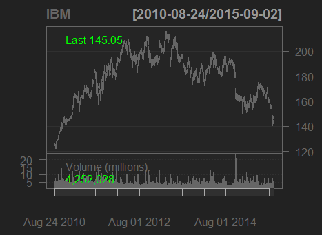 Ibm_black_chartseries