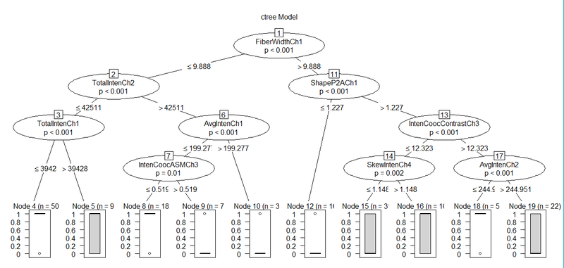 Ctree_plot