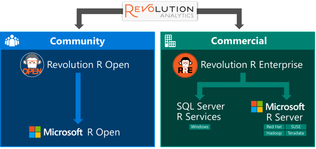 Revolution R renamed Microsoft R, available free to