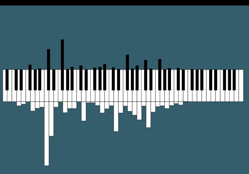 Pianogram