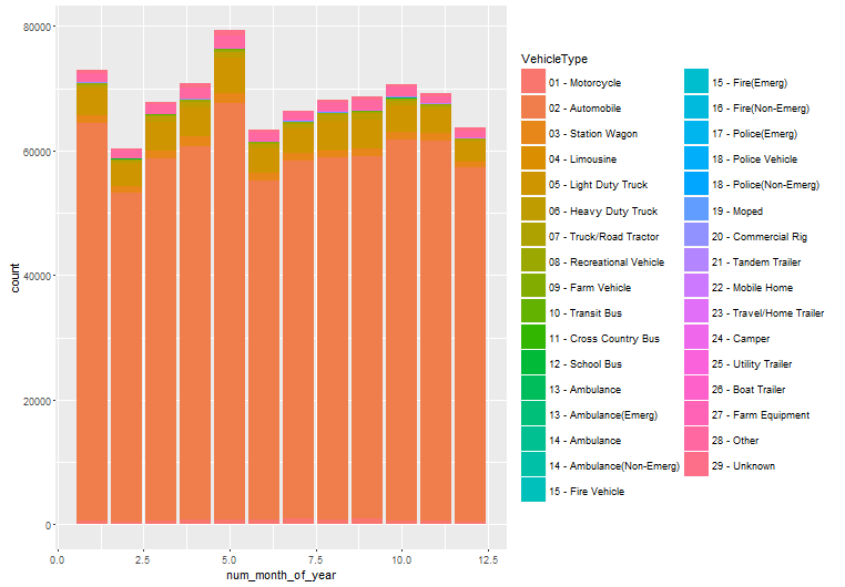 Violations by vehicle