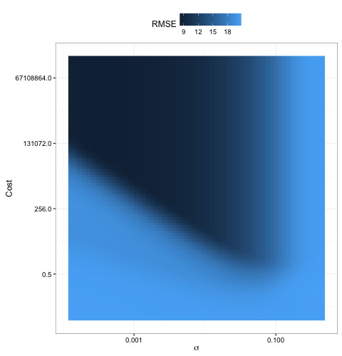 Bayesian Optimization of Machine Learning Models