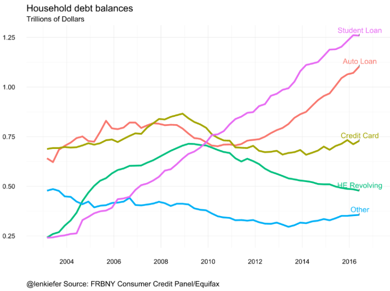The inexorable growth of student debt, charted with R
