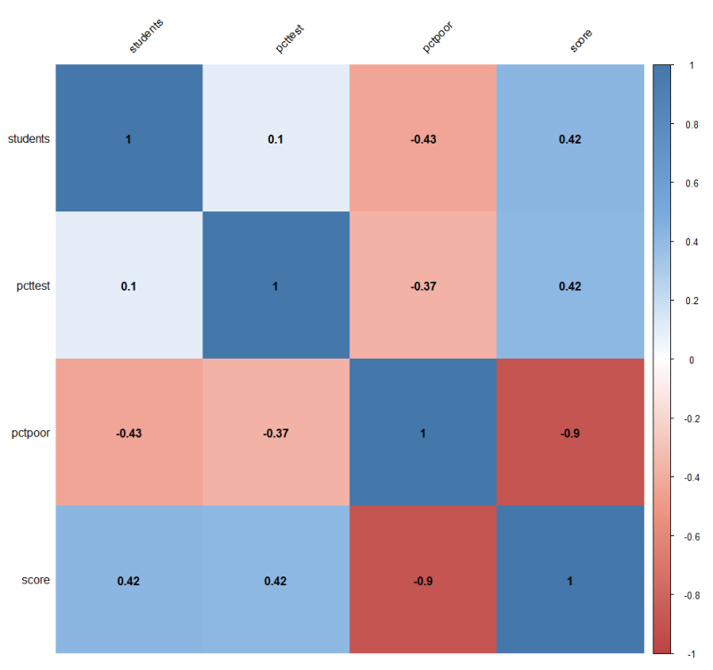 Five great charts in 5 lines of R code each
