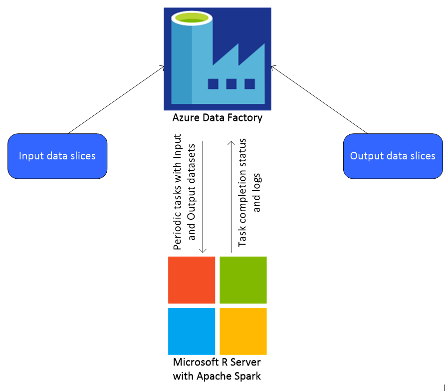 Building Scalable Data Pipelines with Microsoft R Server and