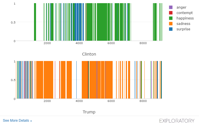 Analyzing emotions in video with R