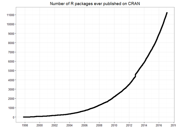 CRAN now has 10,000 R packages. Here's how to find the ones you need.