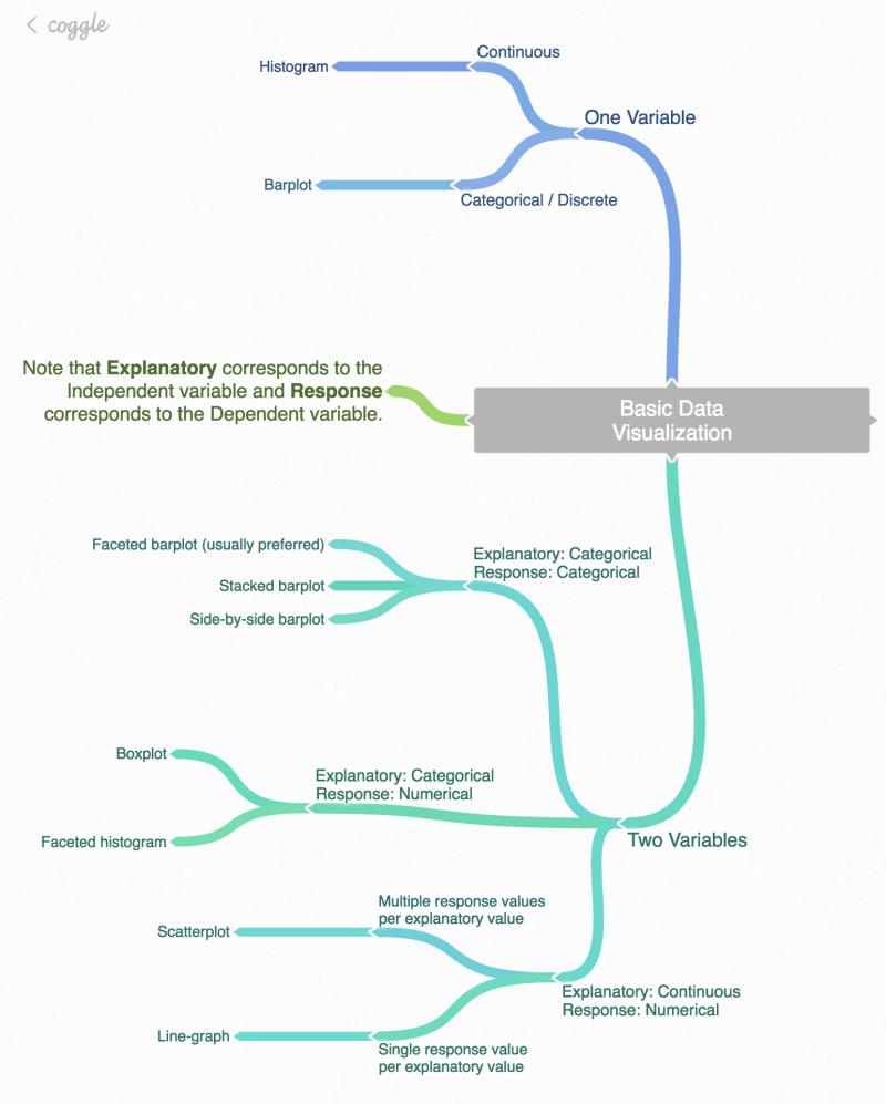 Data viz roadmap