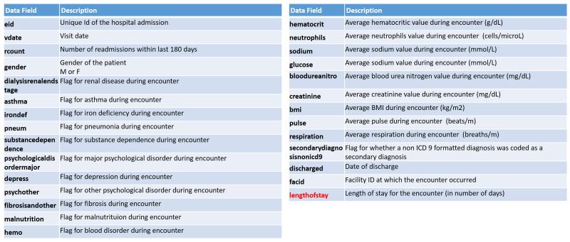Hospital variables