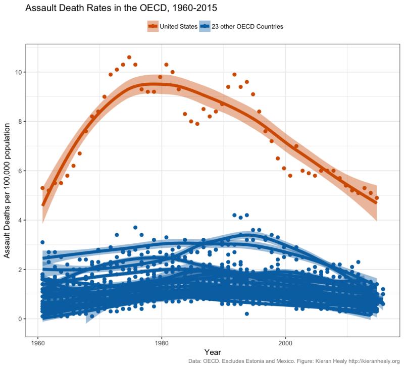 Assault-deaths-oecd-ts-1960-2015