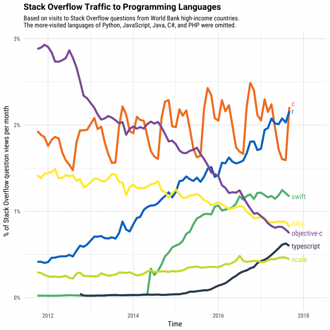 Stack-overflow-second-tier-growth