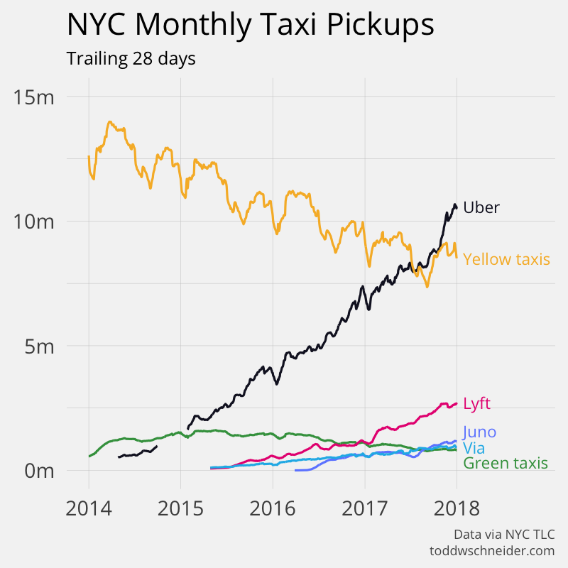 Uber overtakes taxis in New York City