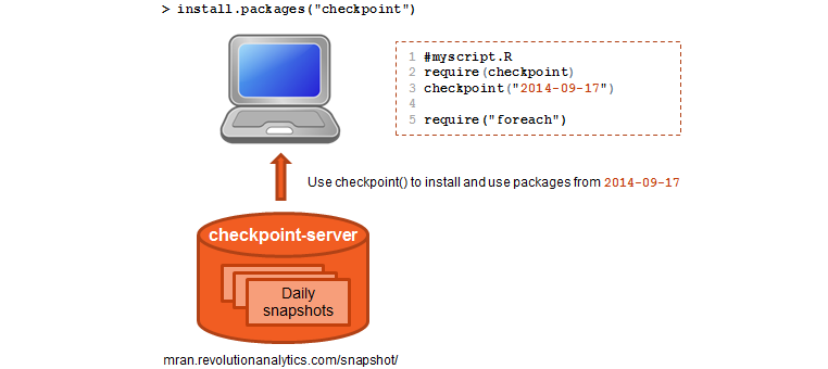 introducing the reproducible r toolkit and the checkpoint package