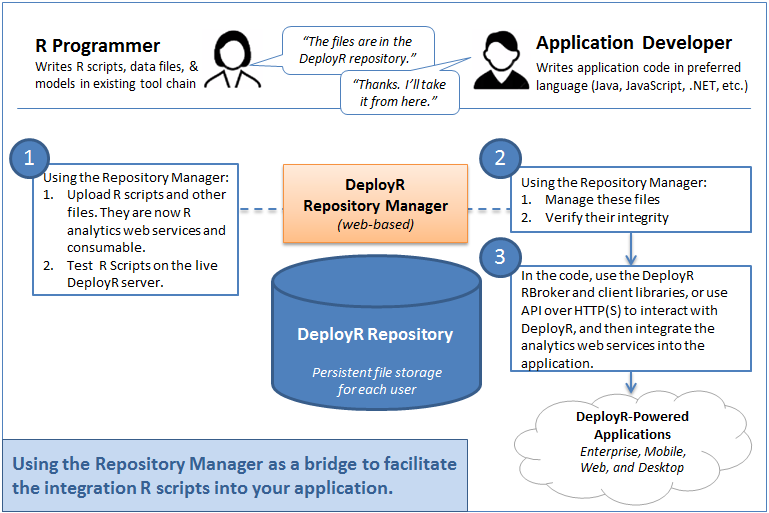 Deployr workflow