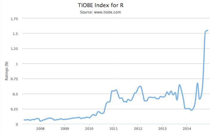 R tiobe ranking history