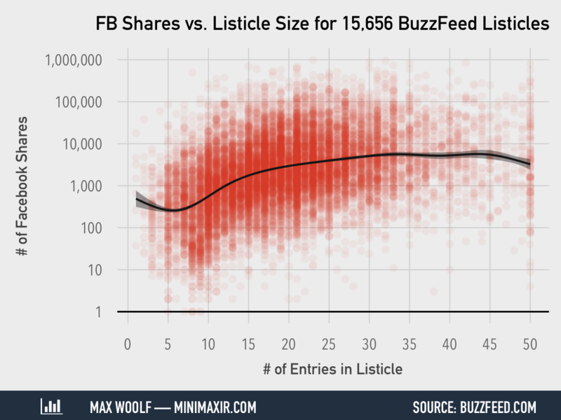 The software behind this clickbait data visualization will blow your mind